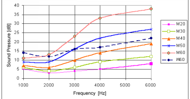 Difference Between Absolute Threshold and Signal Detection Theory