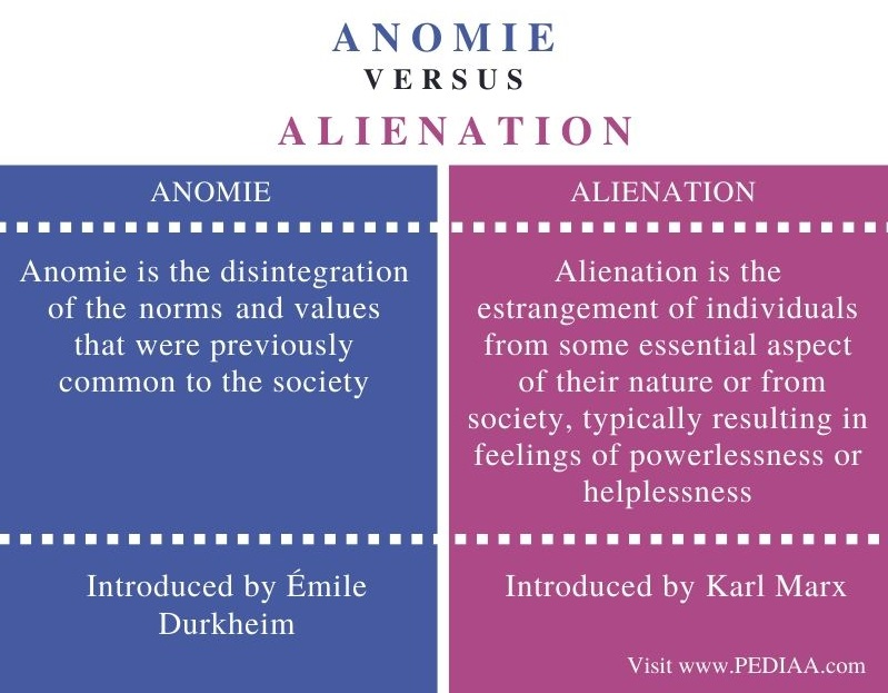 Difference Between Anomie and Alienation - Comparison Summary