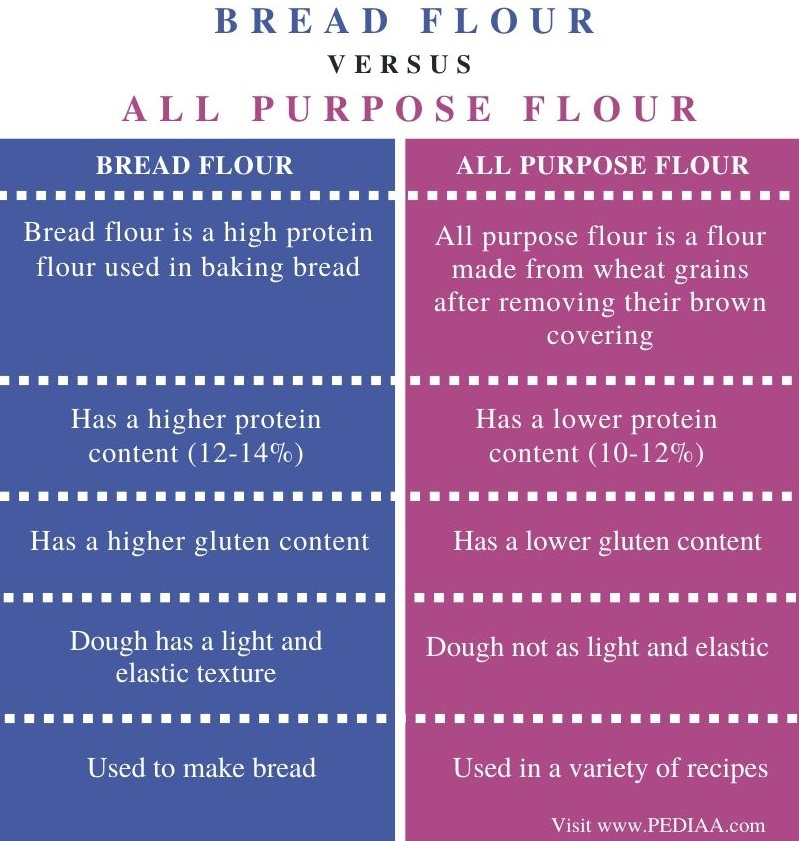 Difference Between Bread Flour and All Purpose Flour - Comparison Summary
