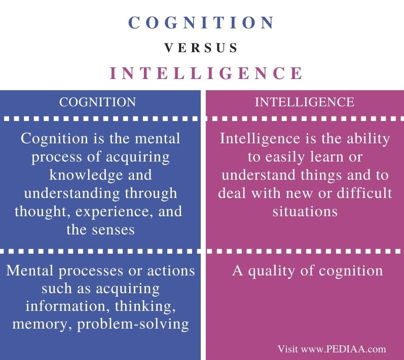 Difference Between Cognition and Intelligence - Comparison Summary
