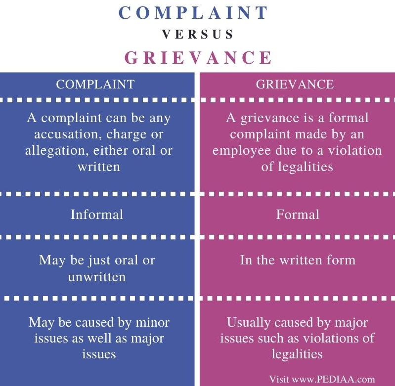 Difference Between Complaint and Grievance - Comparison Summary