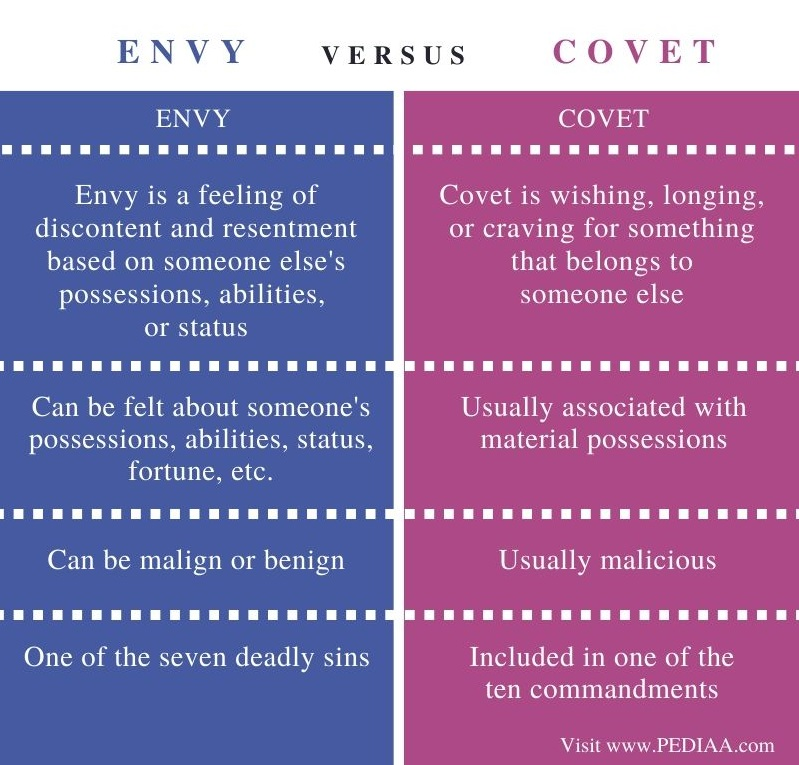 Difference Between Envy and Covet - Comparison Summary