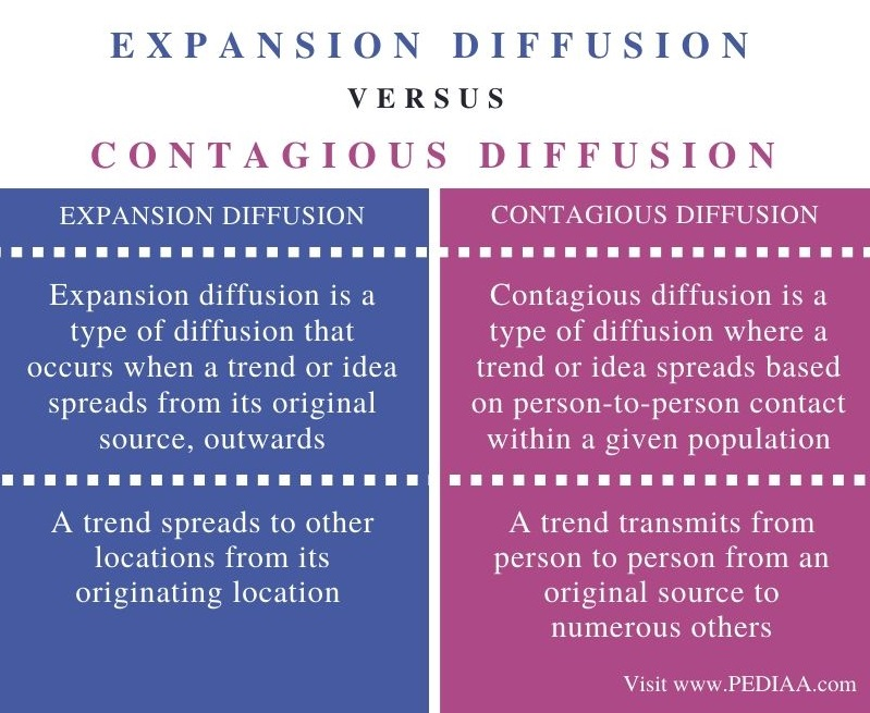Difference Between Expansion Diffusion and Contagious Diffusion - Comparison Summary