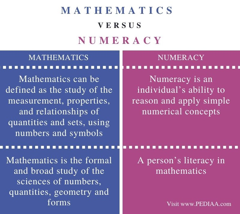 Difference Between Mathematics and Numeracy – Comparison Summary