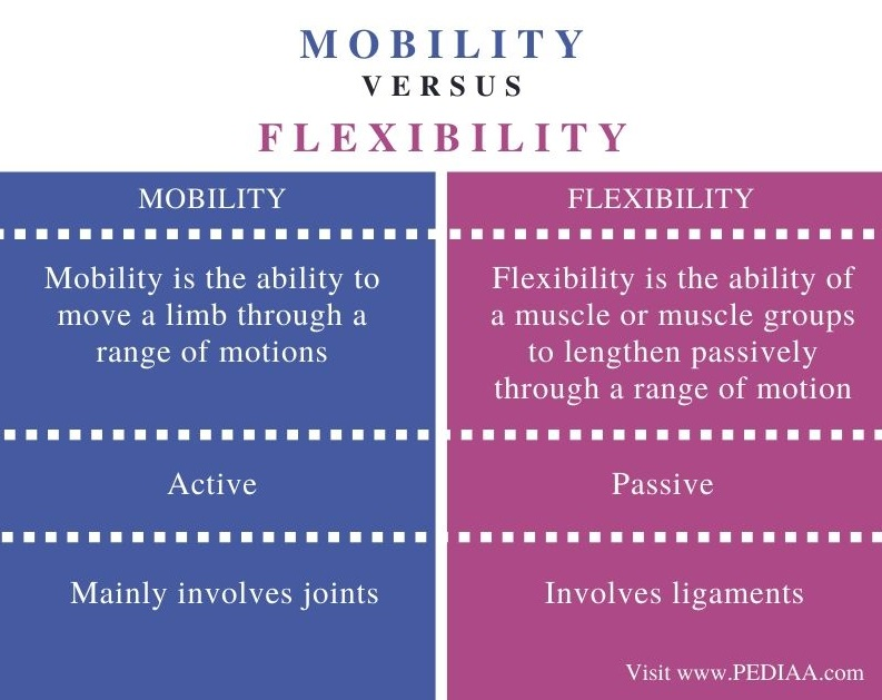 Difference Between Mobility and Flexibility - Comparison Summary