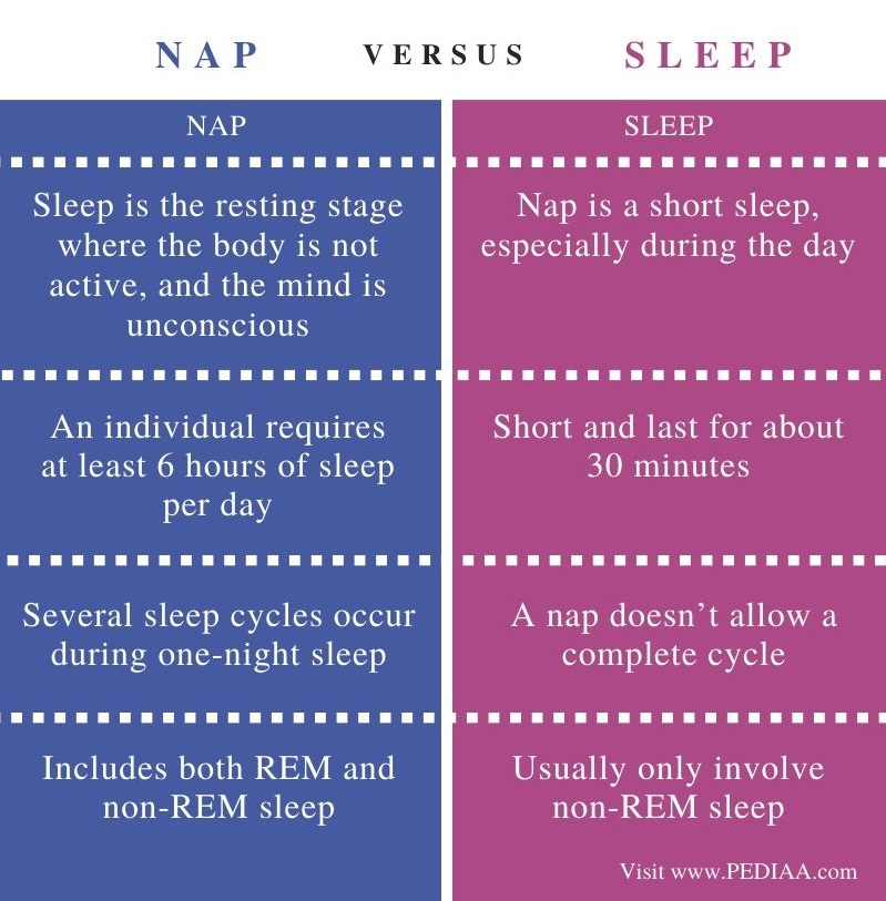 Difference Between Nap and Sleep – Comparison Summary