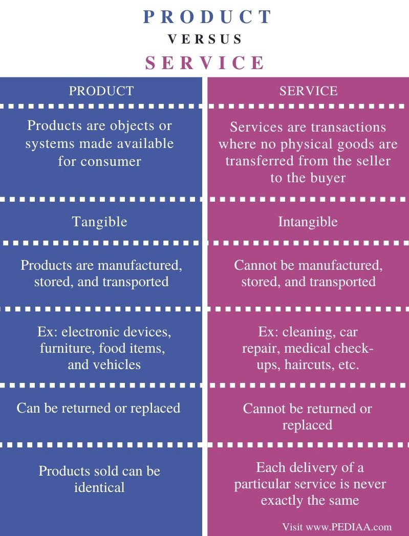 Difference Between Product and Service - Comparison Summary
