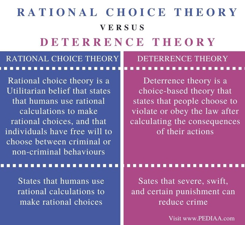 Difference Between Rational Choice Theory and Deterrence Theory - Comparison Summary