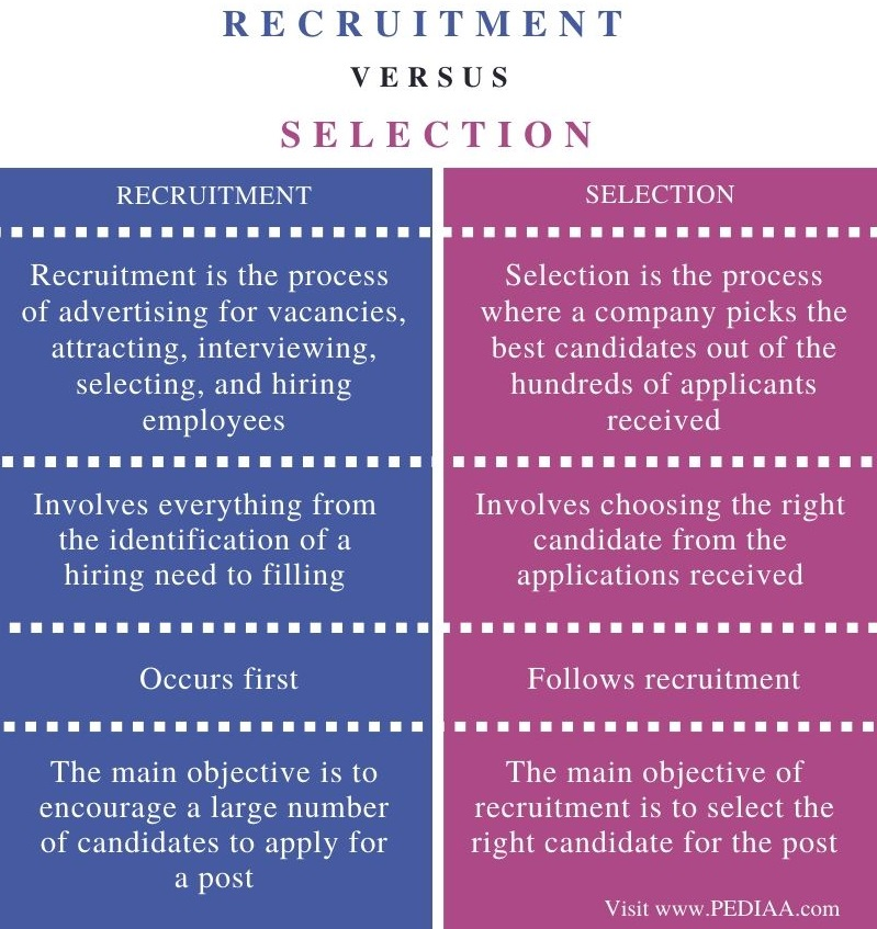 Difference Between Recruitment and Selection - Comparison Summary