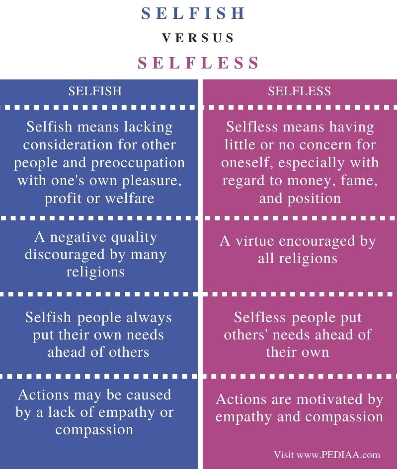 Difference Between Selfish and Selfless - Comparison Summary