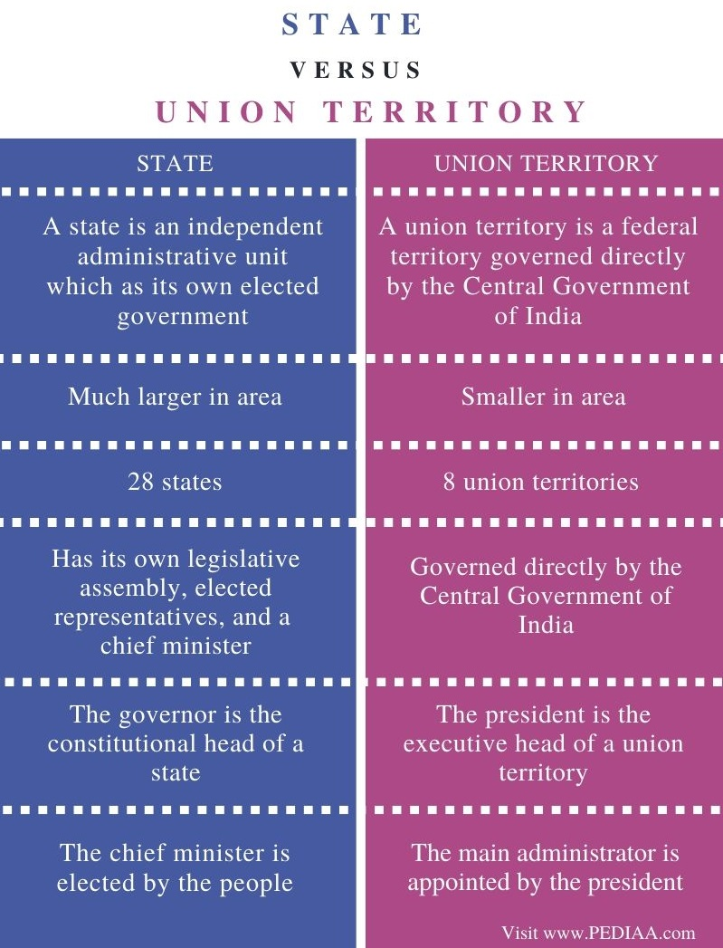 Difference Between State and Union Territory - Comparison Summary