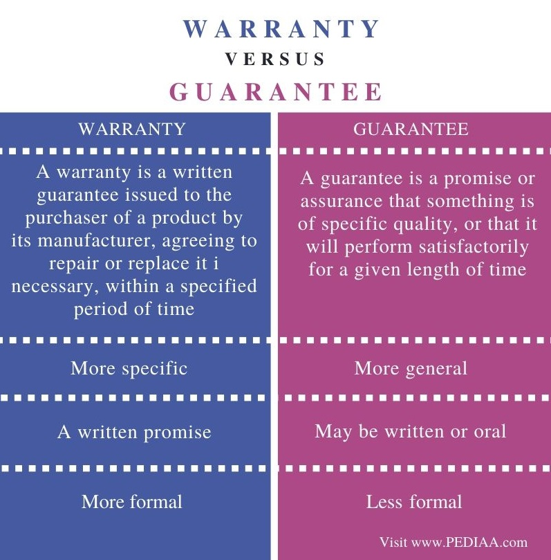 Difference Between Warranty and Guarantee - Comparison Summary