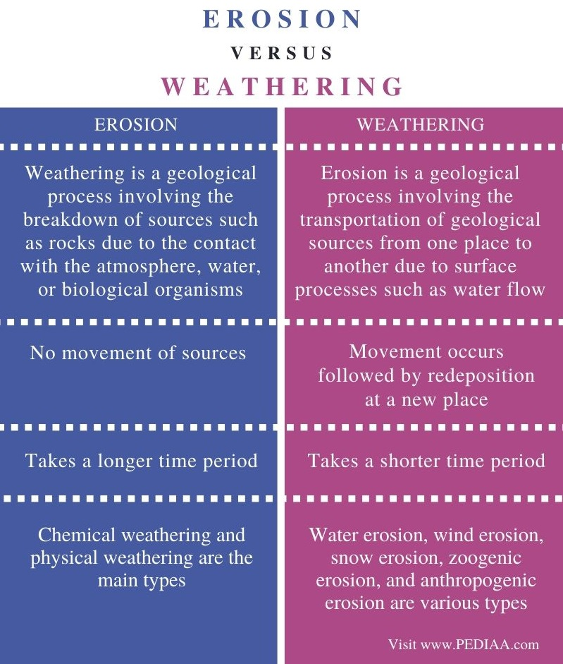 Difference Between Weathering and Erosion - Comparison Summary
