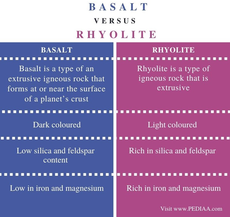 Difference Between Basalt and Rhyolite - Comparison Summary