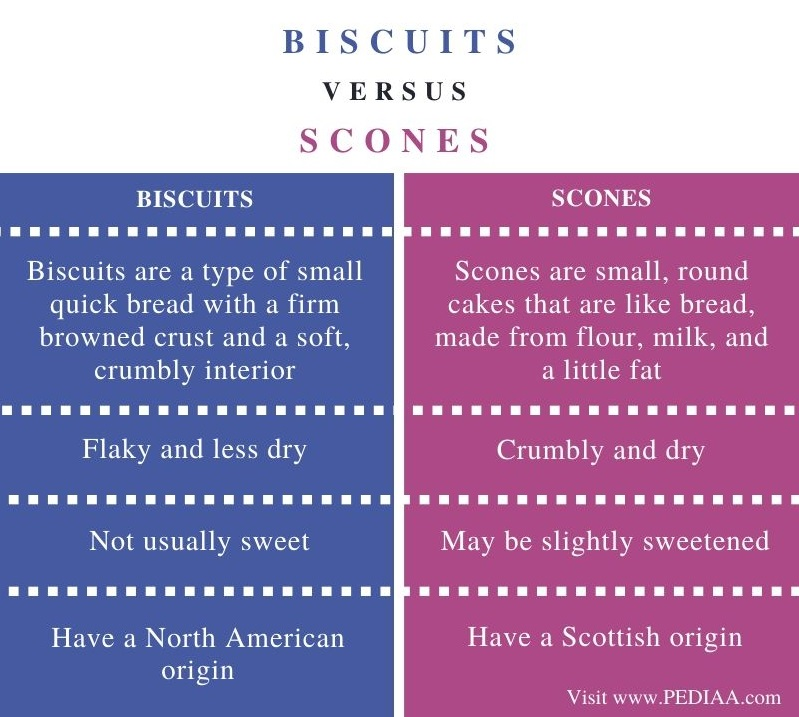 Difference Between Biscuits and Scones - Comparison Summary