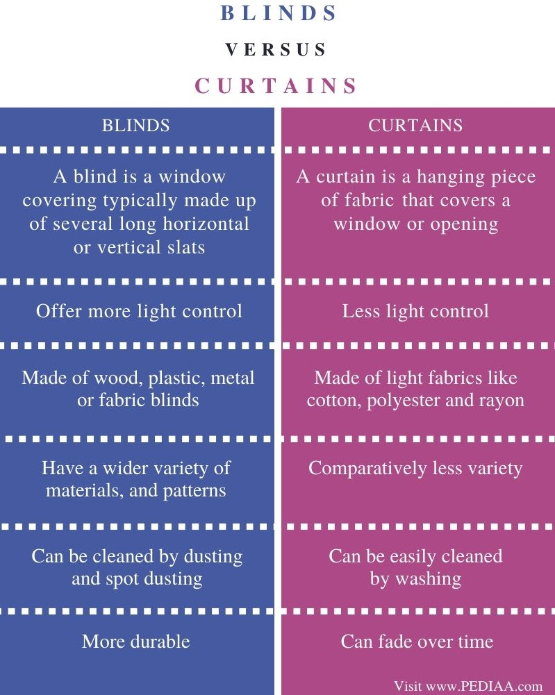Difference Between Blinds and Curtains - Comparison Summary - Comparison Summary