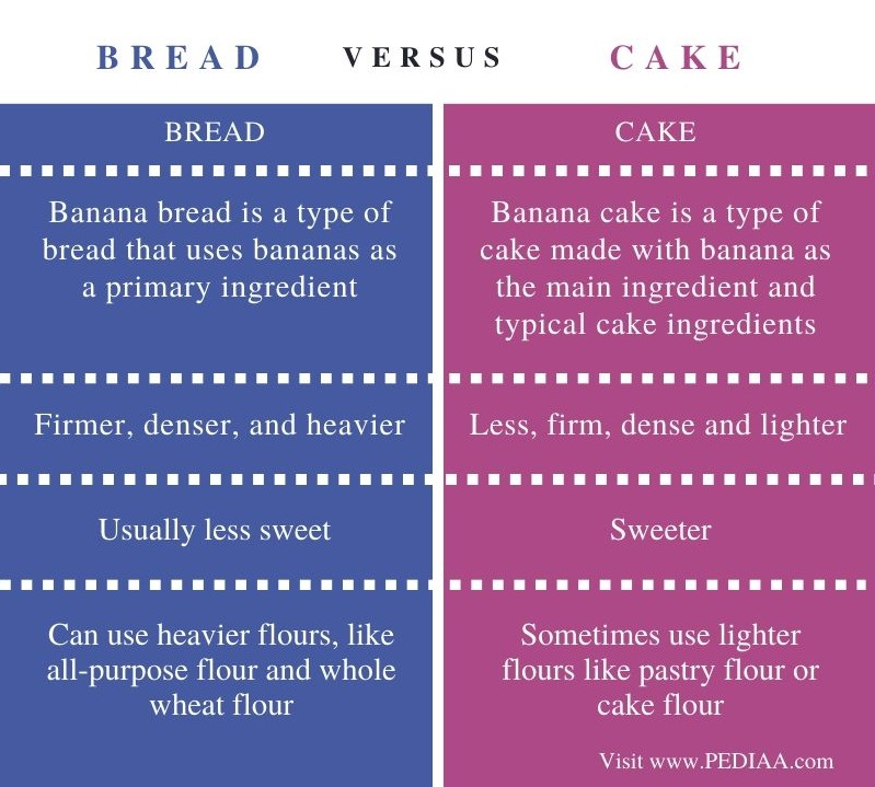 Difference Between Bread and Cake - Comparison Summary