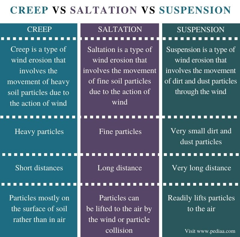 Difference Between Creep Saltation and Suspension - Comparison Summary