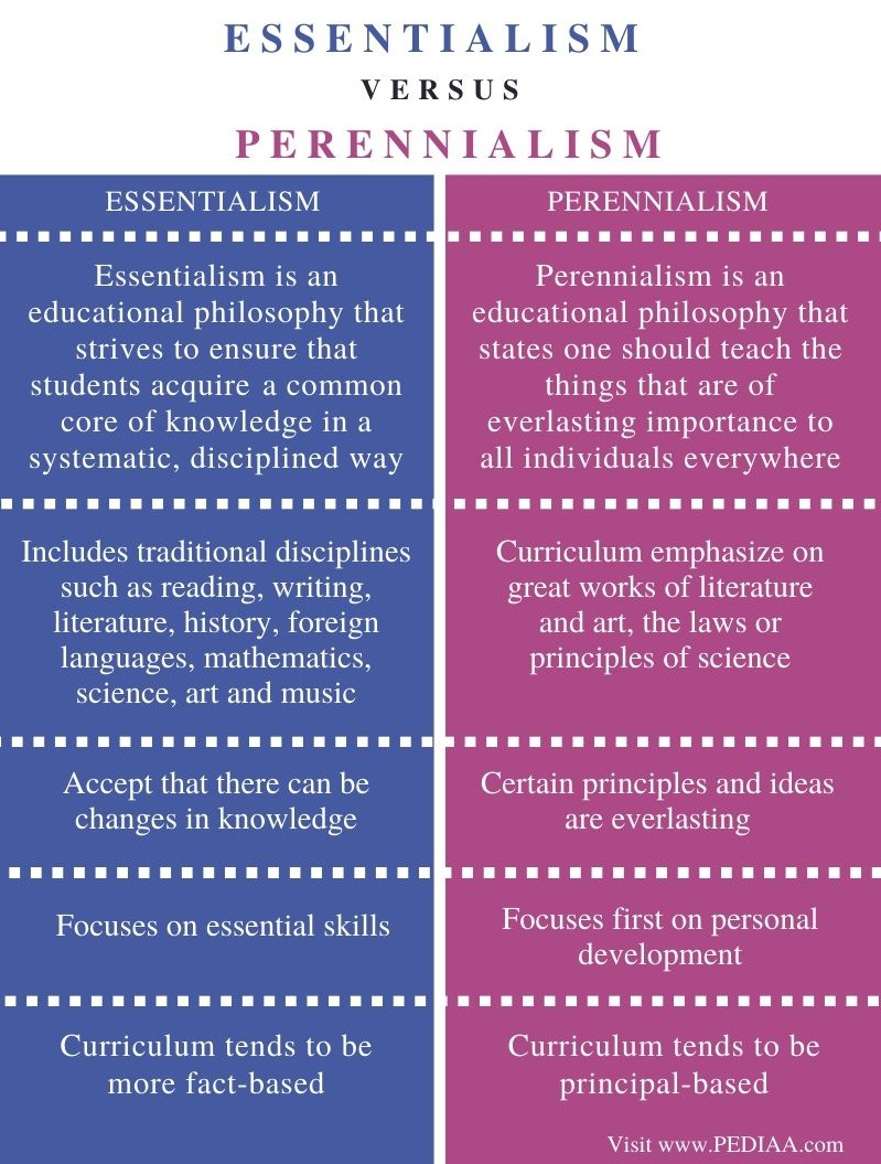 Difference Between Essentialism and Perennialism - Comparison Summary