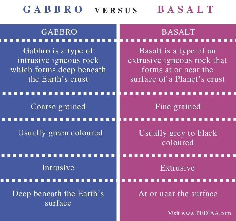 Difference Between Gabbro and Basalt - Comparison Summary
