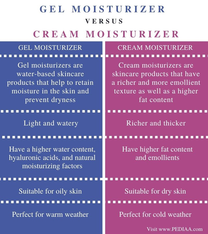 Difference Between Gel and Cream Moisturizer - Comparison Summary