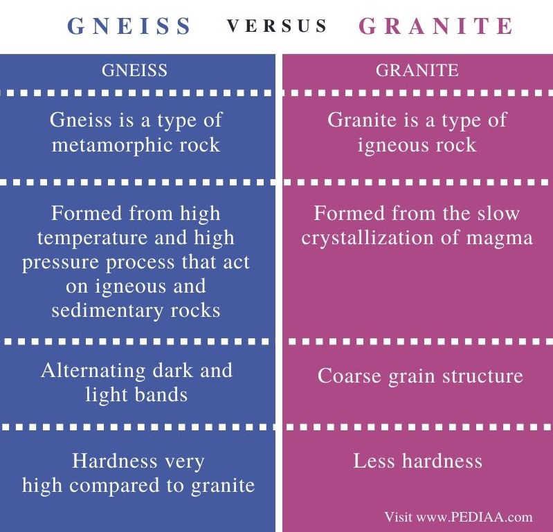 Difference Between Gneiss and Granite – Comparison Summary