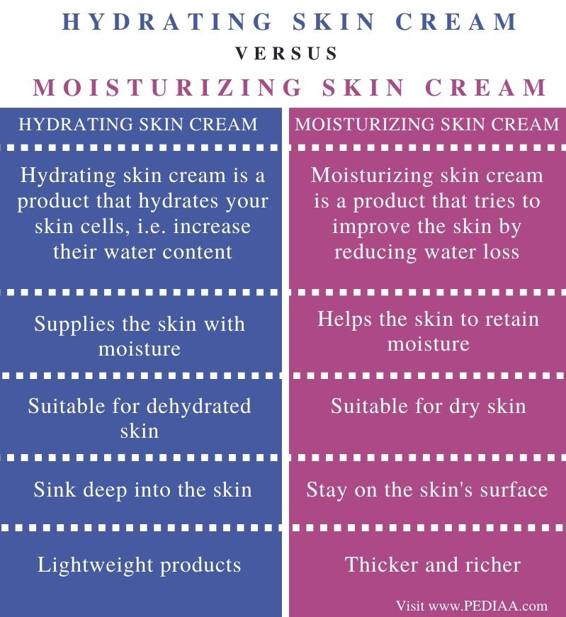 Difference Between Hydrating and Moisturizing Skin Cream – Comparison Summary