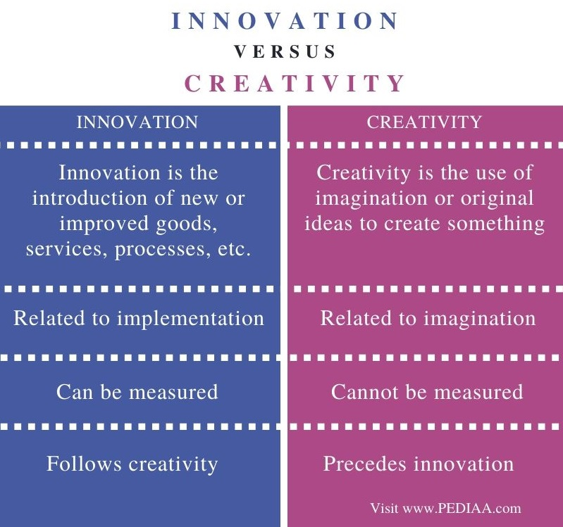 Difference Between Innovation and Creativity – Comparison Summary