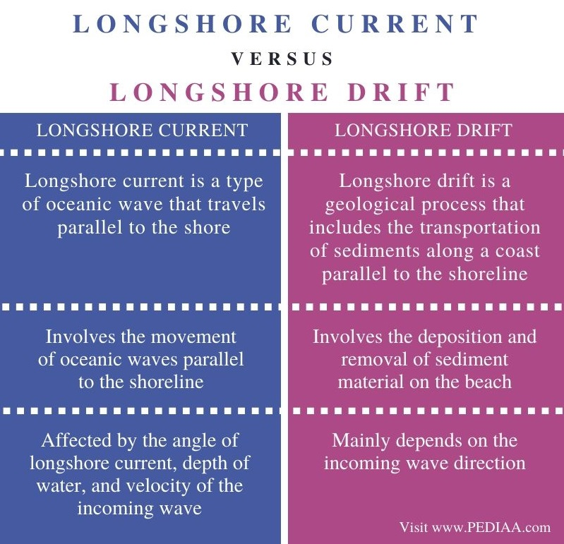 Difference Between Longshore Current and Longshore Drift - Comparison Summary