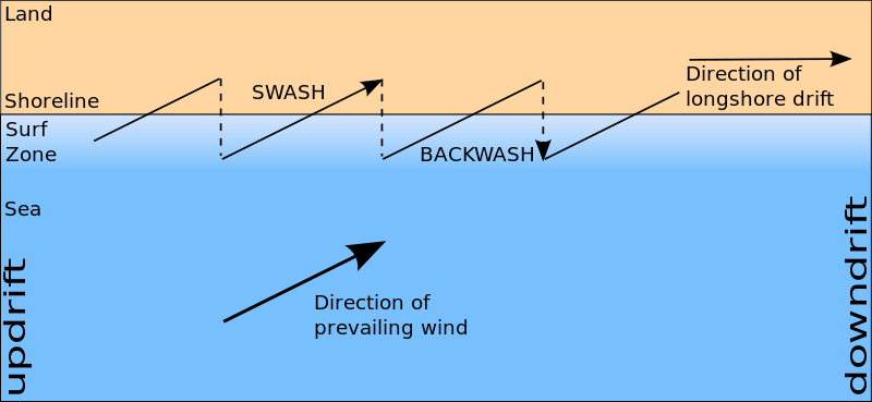 Difference Between Longshore Current and Longshore Drift
