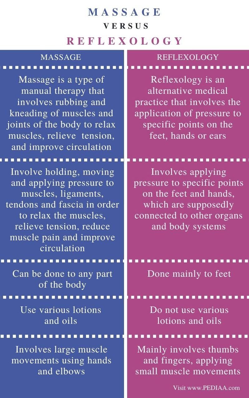 Difference Between Massage and Reflexology – Comparison Summary