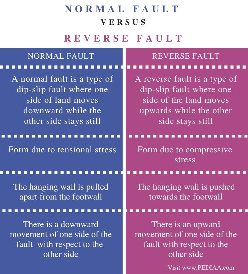 What Is The Difference Between Normal Fault And Reverse