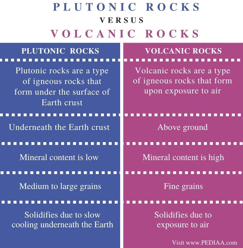 Difference Between Plutonic and Volcanic Rocks - Comparison Summary