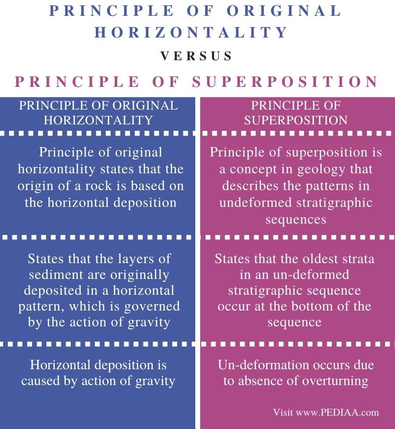 What Is The Difference Between Principle Of Original Horizontality And Superposition Pediaa Com