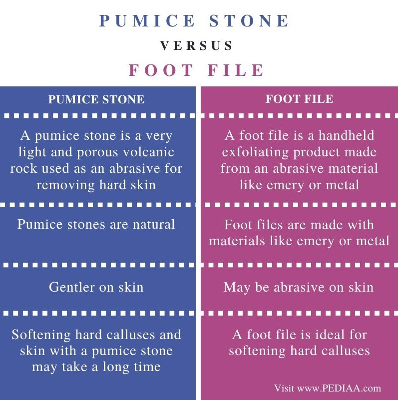 Difference Between Pumice Stone and Foot File - Comparison Summary