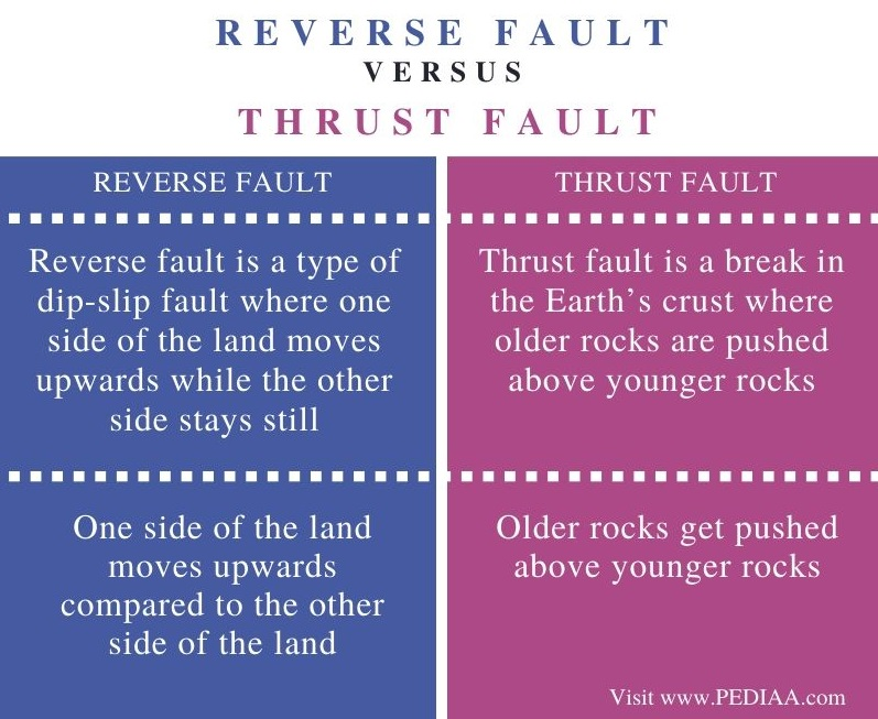 Difference Between Reverse Fault and Thrust Fault – Comparison Summary