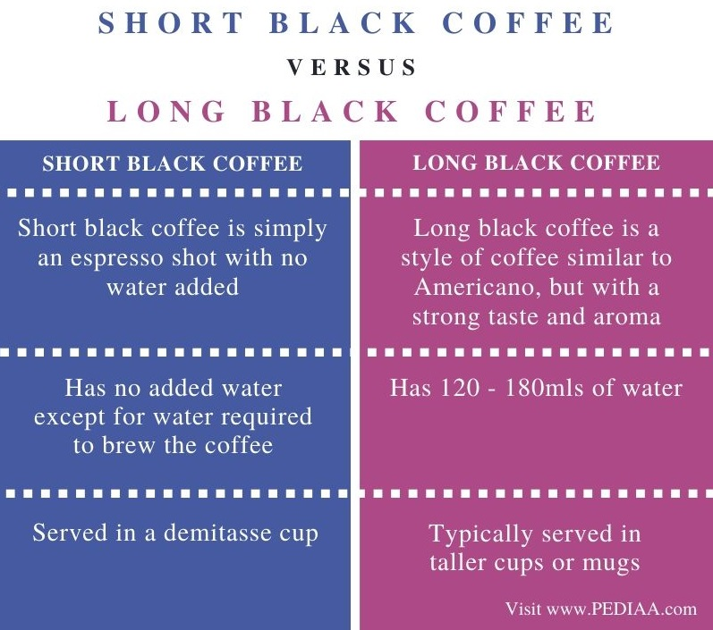 Difference Between Short Black and Long Black Coffee - Comparison Summary