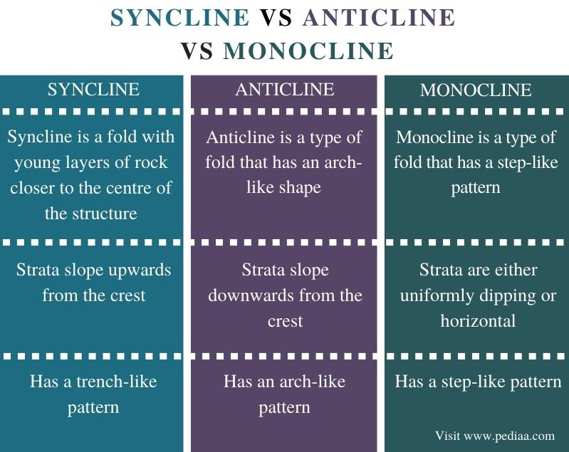 Difference Between Syncline Anticline and Monocline - Comparison Summary