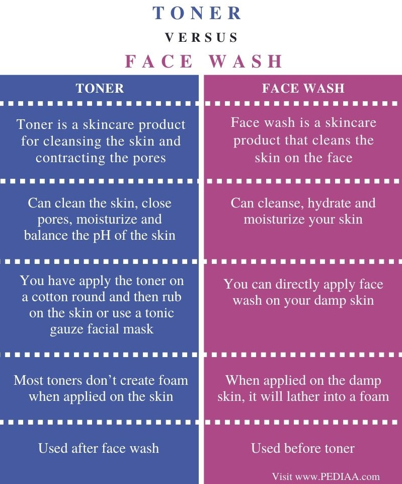 Difference Between Toner and Face Wash - Comparison Summary