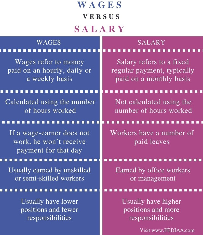 Difference Between Wages and Salary - Comparison Summary
