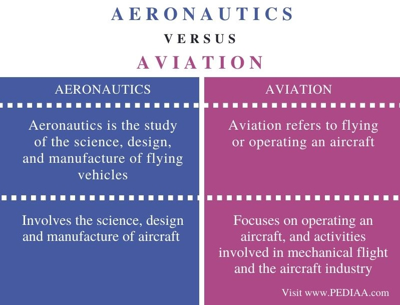 Difference Between Aeronautics and Aviation - Comparison Summary