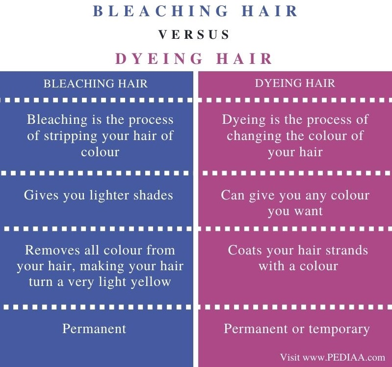 Difference Between Bleaching and Dyeing Hair - Comparison Summary