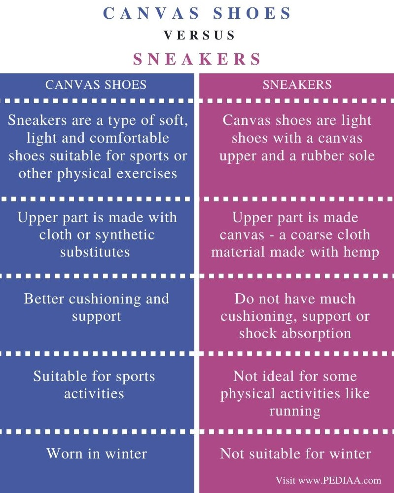 Difference Between Canvas Shoes and Sneakers – Comparison Summary