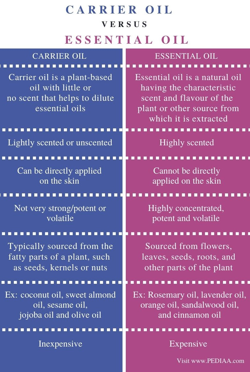 Difference Between Carrier Oil and Essential Oil - Comparison Summary