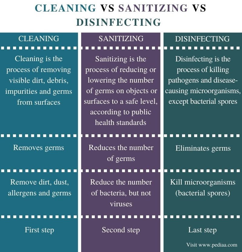 Difference Between Cleaning Sanitizing and Disinfecting - Comparison Summary