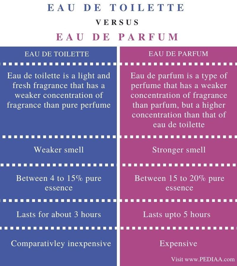 Difference Between Eau de Toilette and Eau de Parfum - Comparison Summary