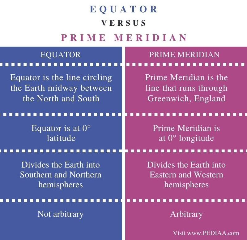 Difference Between Equator and Prime Meridian - Comparison Summary