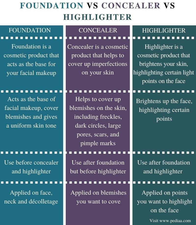 Difference Between Foundation Concealer and Highlighter - Comparison Summary