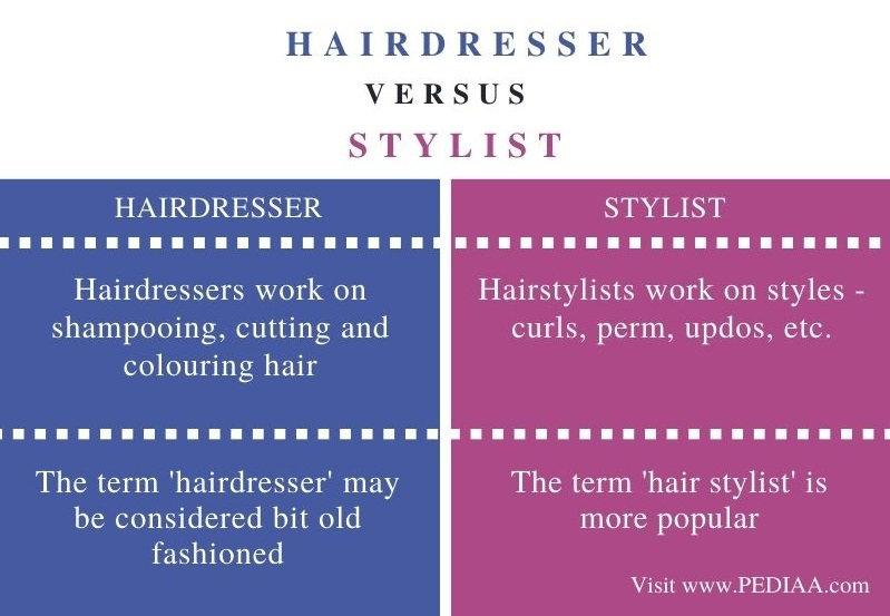 Difference Between Hairdresser and Stylist - Comparison Summary