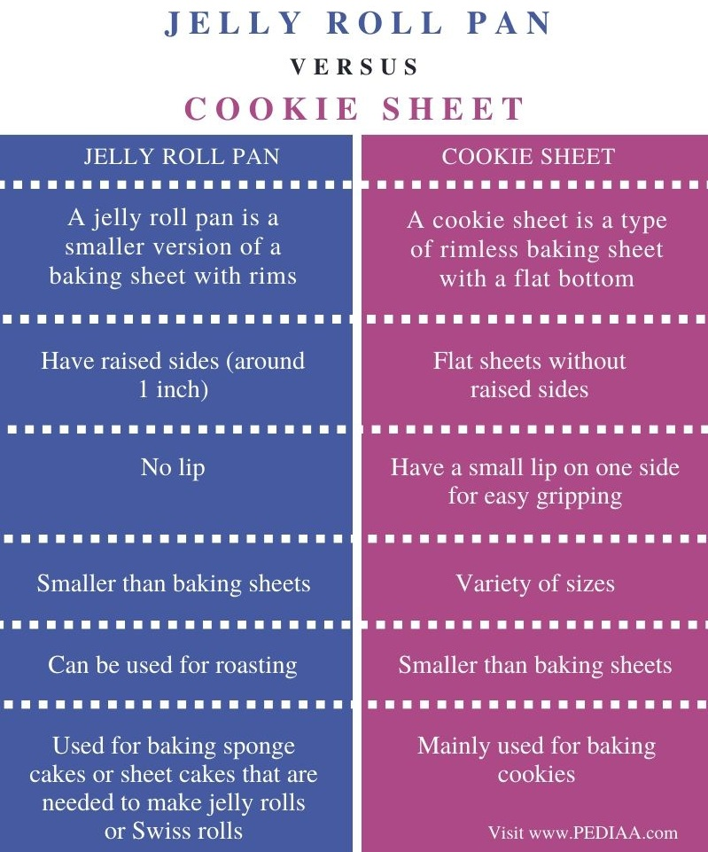 Difference Between Jelly Roll Pan and Cookie Sheet - Comparison Summary